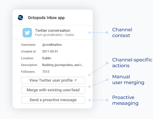 Octopods Inbox app/Widget showing channel context, channel-specific actions,                       manual user merging feature, and proactive messaging feature